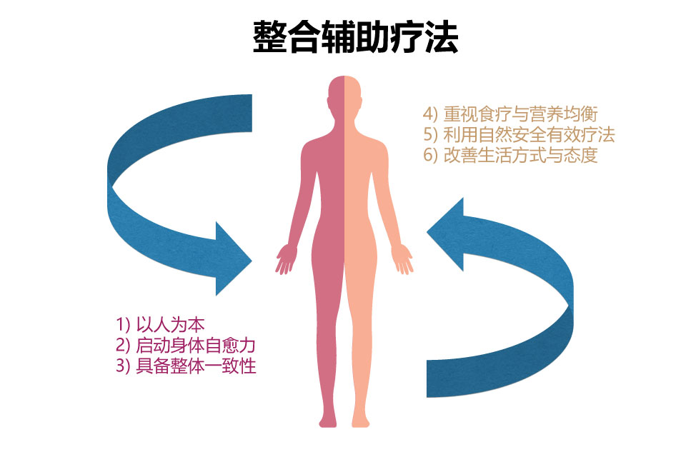 [资讯分享26] 什么是整合辅助治疗?
